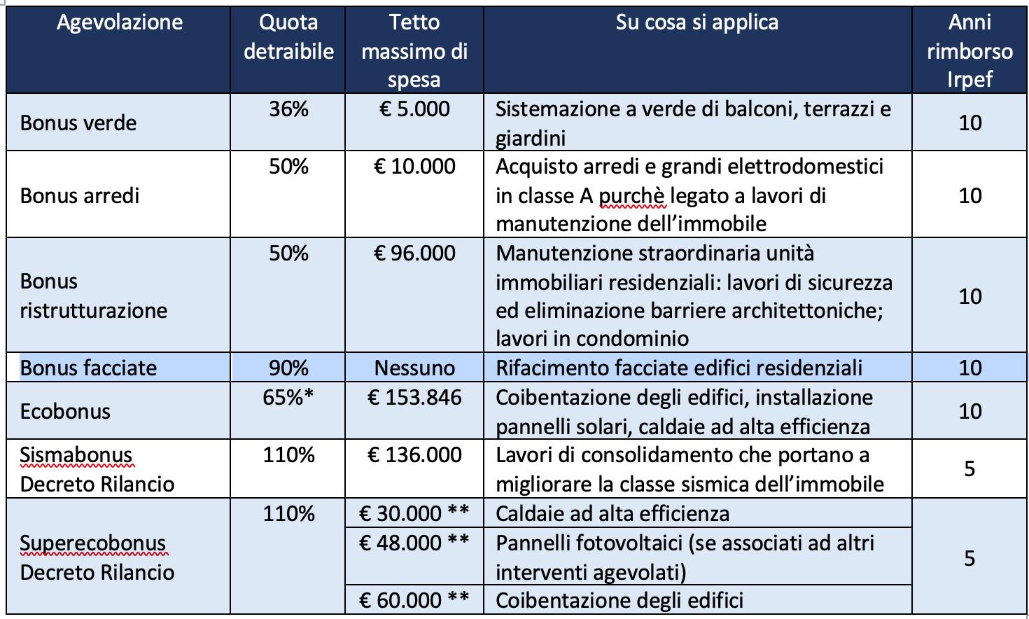 Ristrutturare casa con gli incentivi fiscali